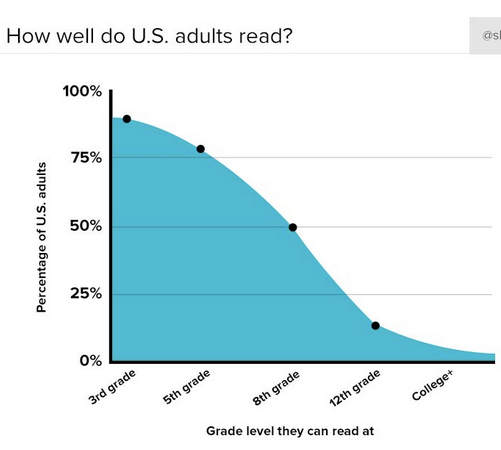 americans-read